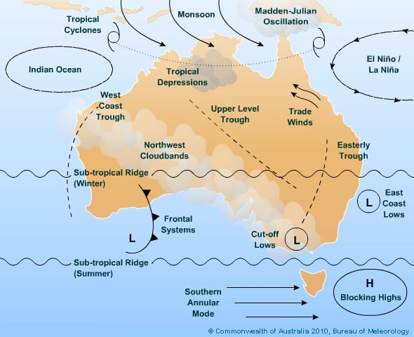 The key meteorological influences upon the Australian climate
